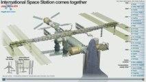 Assemblage de la Station Spatiale Internationale (ISS)