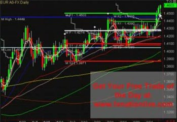 Forex Day Trading Signal – Forex Trading Day 11-09-09