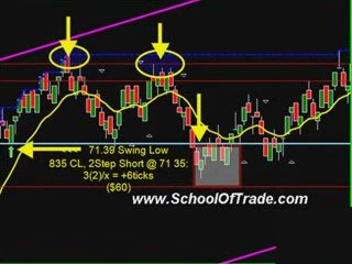 Learn How To Trade Futures With The Schooloftrade