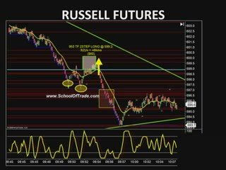 Futures Day Trading System