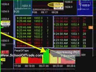 Futures Day Trading System That makes Money