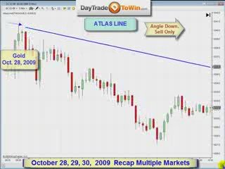 3 days of day trading Price Action Part 2of 2