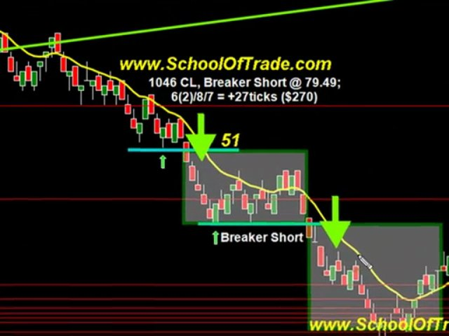 Day Trading Futures Contracts With The SOT