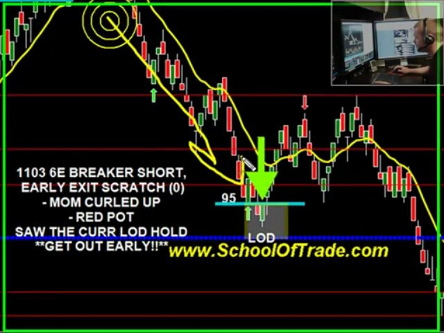 Futures Day Trading Course