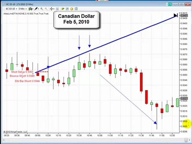 Trading Video update Multi-Markets 2010