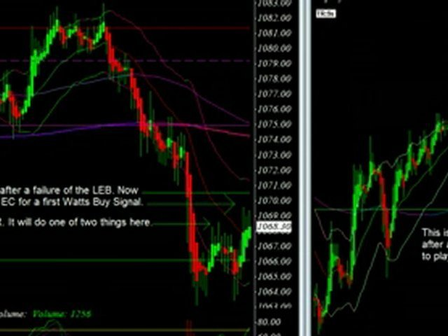 Live Day Trade using the Watts Online Day Trading System