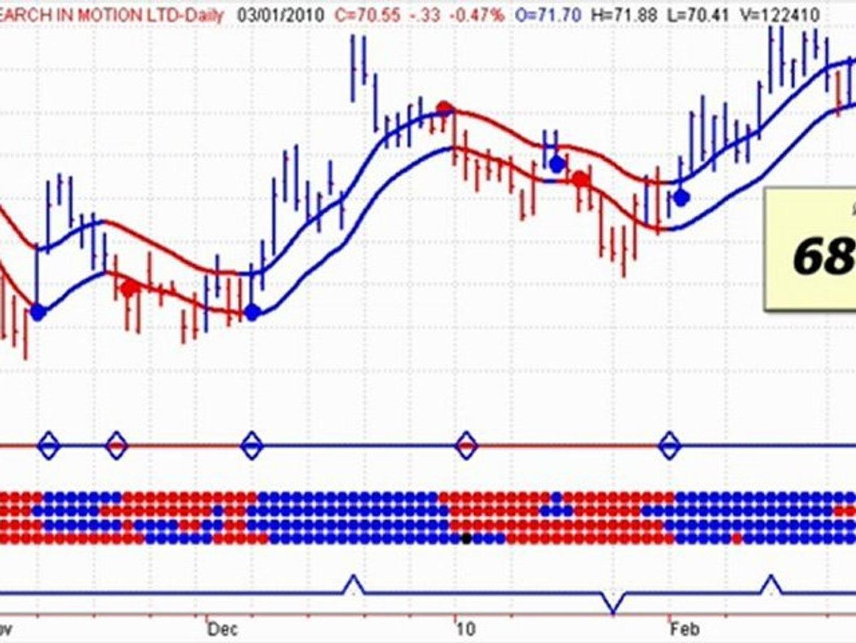 Stock Market Timing Television - Ultra ETF Market Timing