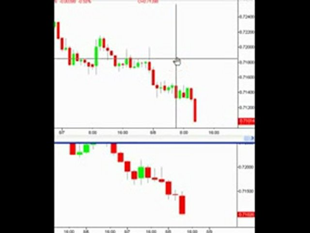 Trading the Pi Bar Reversal – Make money trading