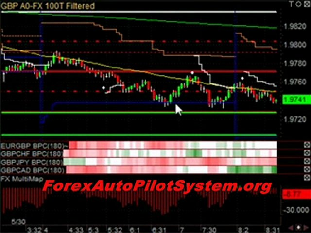 Best Forex Trading Strategies – 100% Accuracy Strategy