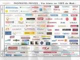 Proprietes Privees : l'immobilier par Internet