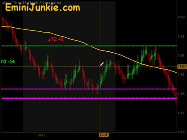futures Day trading Video from EminiJunkie May 6, 2010