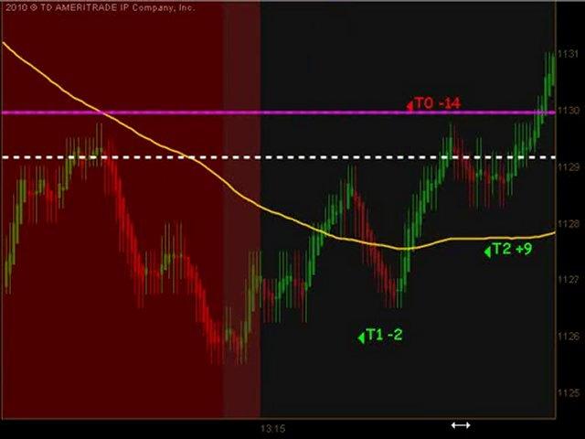 Day Trading Emini ES Futures May 18 2010