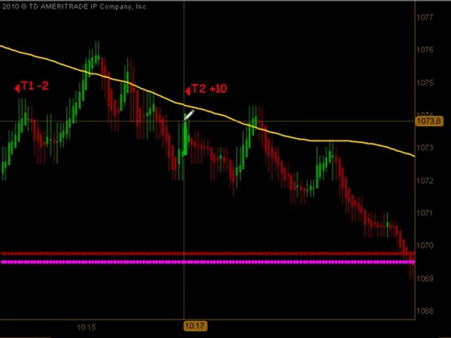 Learn How To Trade Emini Futures May 21 2010