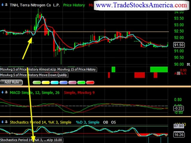 Day Trading Strategies a