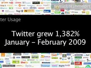 Business using Facebook - Social Media Marketing Tutorial Pa