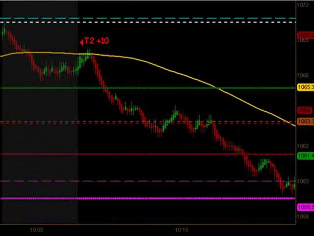 Learn How To Trade Emini Futures July 19 2010