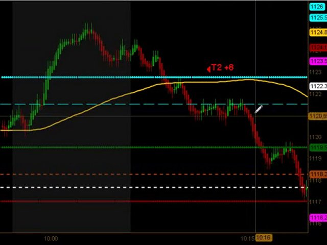 Learn How To Trade Emini Futures August 4 2010