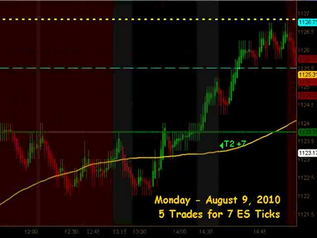 Learn How To Trade Emini Futures August 9 2010
