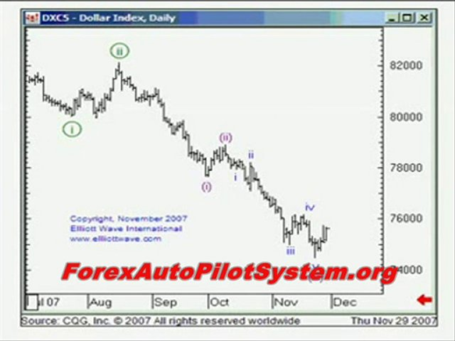 Day Trading to Make Money – Is it Possible?