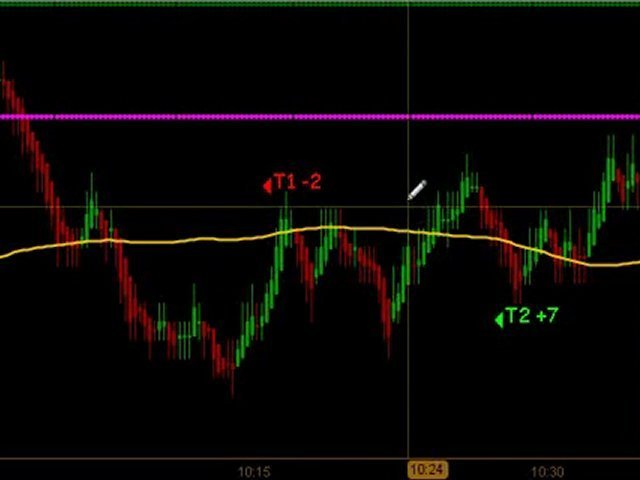 Learn How To Trade Emini Futures August 20 2010