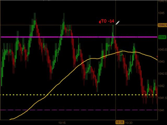 Learn How To Trade Emini Futures August 25 2010