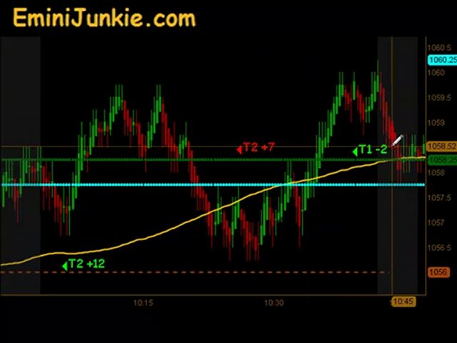 Learn How To Trade Emini Futures from EminiJunkie August 26