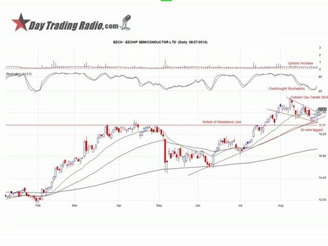 Trading with Indicators  Webinar with DayTraderRockStar