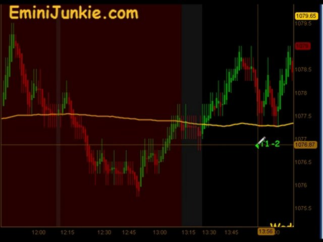 Learn How To Trading E-Mini Future from EminiJunkie