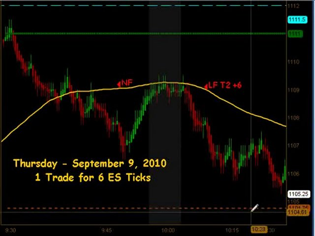 Learn How To Trade Emini Futures September 9 2010