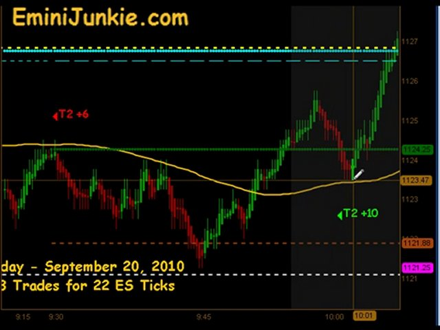 Learn How To Trading S&P Future from EminiJunkie September