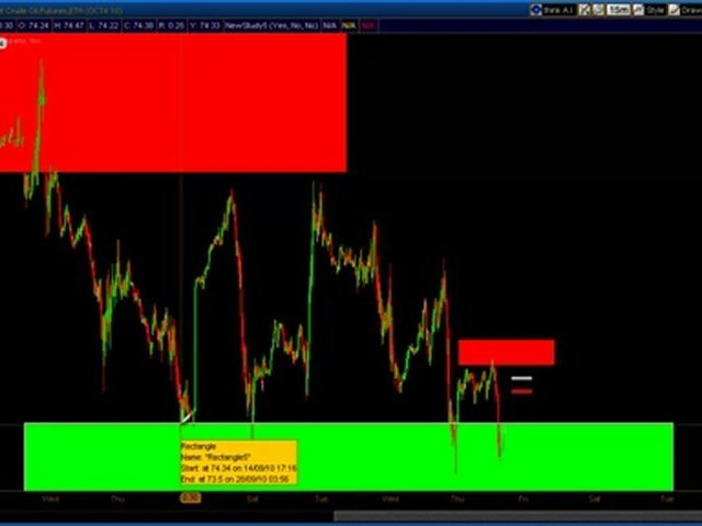 Crude Oil Trading | Oil Futures | CL Trading