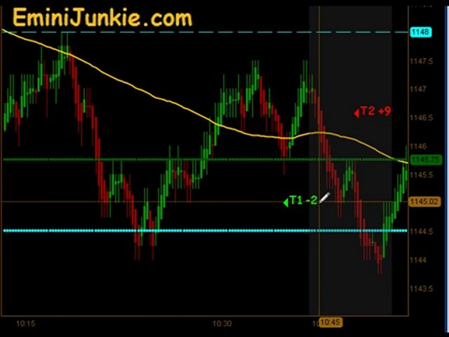 Learn How To Trading E-Mini Futures from EminiJunkie