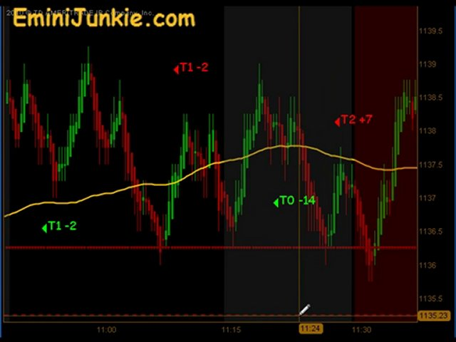 Learn How To Trading Emini Futures from EminiJunkie