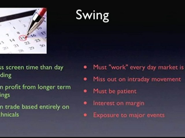 Time Frames (Day Trading)