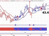 XAU Gold Stock Trends - 10/15