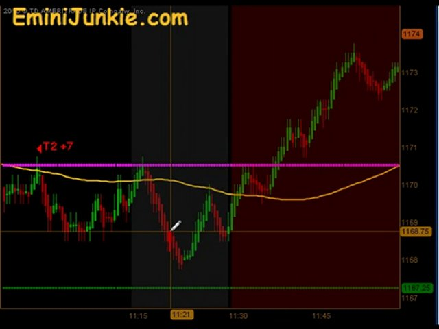 Learn How To Trading ES Futures from EminiJunkie October 19