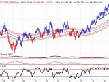 XAU GLD Gold Stock Trends - 10/22
