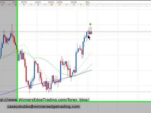 Forex Trading Setup Defined