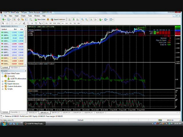 Forex Trading Tutorial MACD Divergence | Trading Tutorial