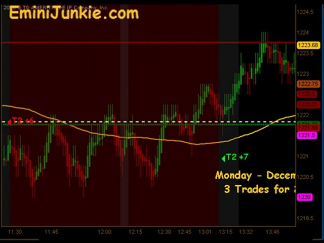 Learn How To Trading Emini Futures from EminiJunkie December