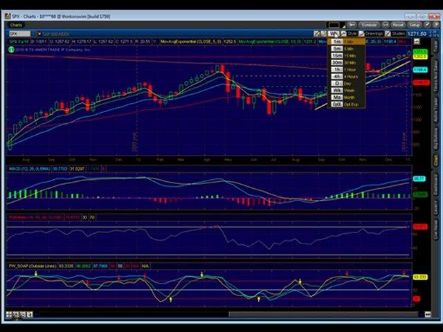 Emini Trading Coach Futures Technical Analysis Trading Plan