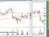 Formation Trading La base du Trading sur les contrats futurs