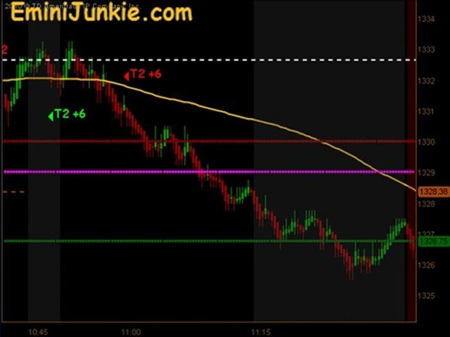 Learn How To Trading Emini Futures from EminiJunkie February