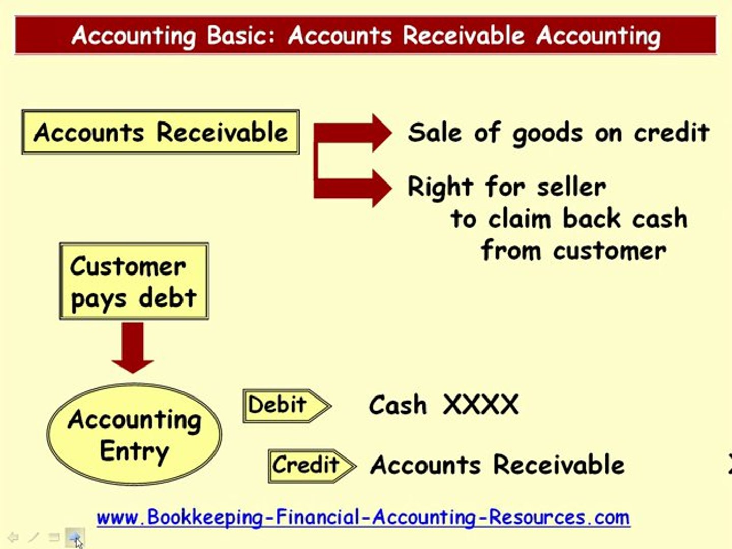 Accounting Basic Accounts Receivable Accounting