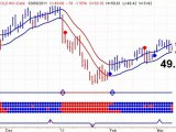 Gold Stock Trends - XAU - TSX - Barrick Gold Sell Signal -20