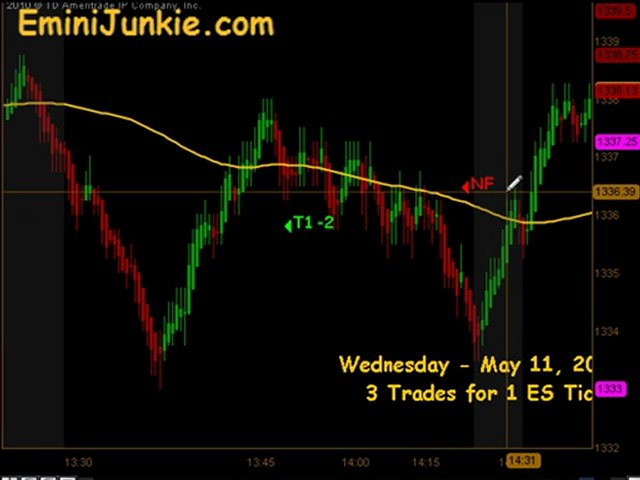 Learn How To Trading Emini Future from EminiJunkie May 11