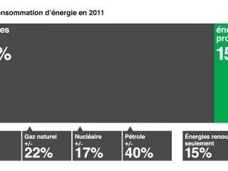 Energies : il est temps de changer !