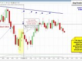 Futures Trading Emini Day Trading System