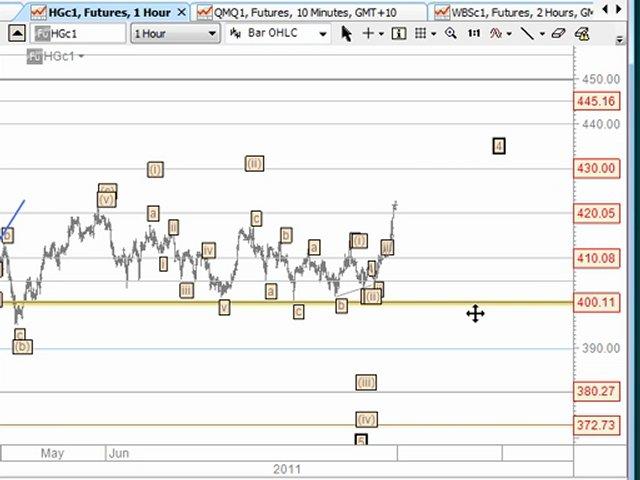 Trading Strategies & Forex Trading Strategies