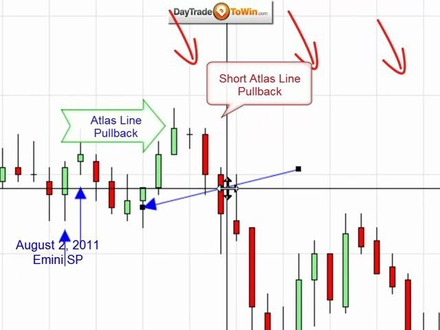 Trading System Atlas Line 2 days Review